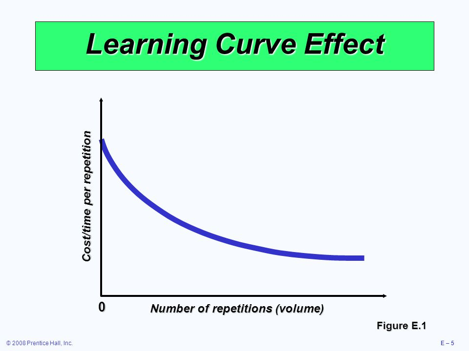 © 2008 Prentice Hall, Inc.E – 5 Learning Curve Effect Figure E.1 Cost/time per repetition Number of repetitions (volume) 0