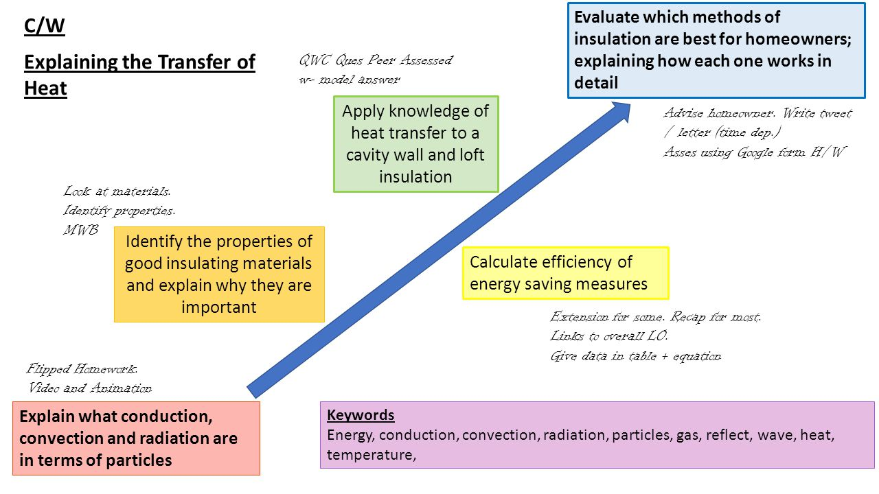 C/W Explaining the Transfer of Heat Explain what conduction, convection and radiation are in terms of particles Evaluate which methods of insulation are best for homeowners; explaining how each one works in detail Identify the properties of good insulating materials and explain why they are important Calculate efficiency of energy saving measures Apply knowledge of heat transfer to a cavity wall and loft insulation Keywords Energy, conduction, convection, radiation, particles, gas, reflect, wave, heat, temperature, QWC Ques Peer Assessed w- model answer Look at materials.