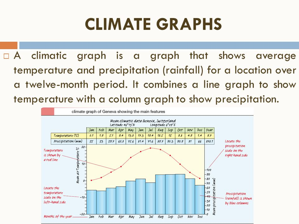 CLIMATE GRAPHS  A climatic graph is a graph that shows average temperature and precipitation (rainfall) for a location over a twelve-month period. It