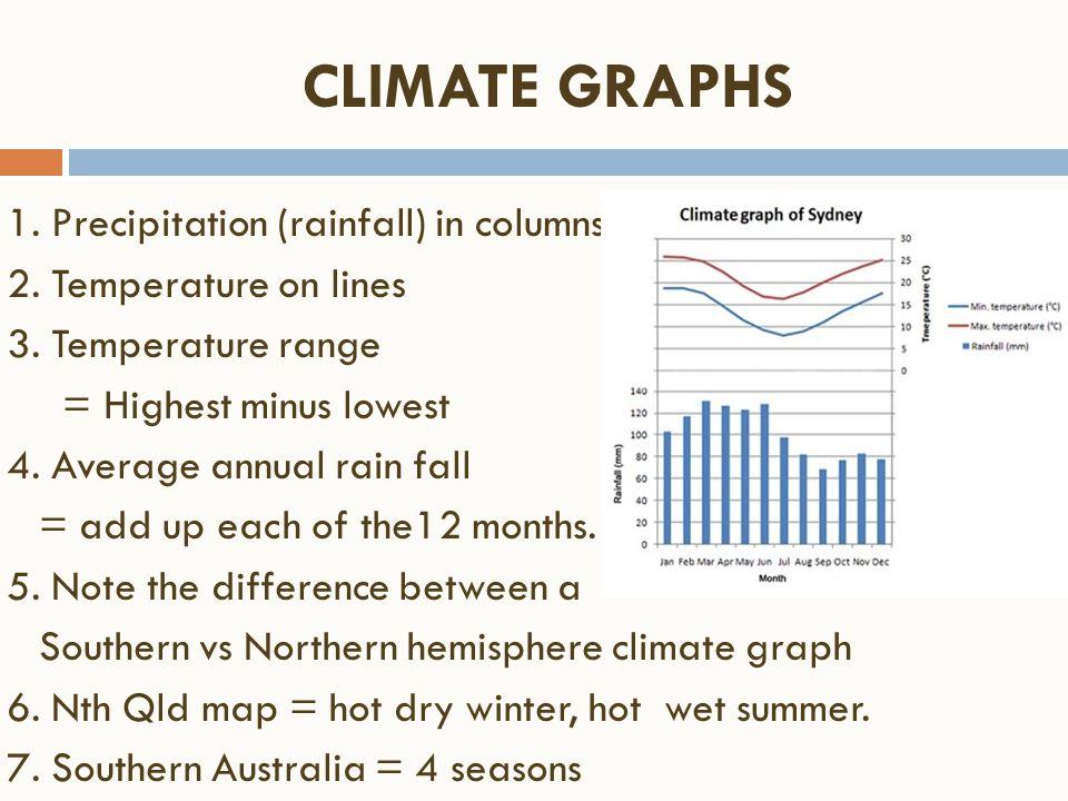 CLIMATE GRAPHS 1. Precipitation (rainfall) in columns 2. Temperature on lines 3. Temperature range = Highest minus lowest 4. Average annual rain fall