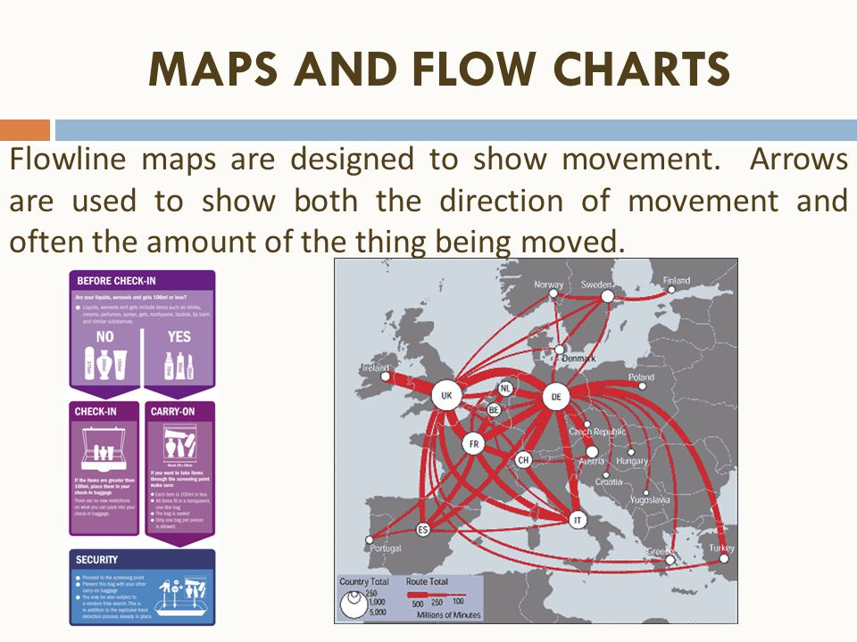 MAPS AND FLOW CHARTS Flowline maps are designed to show movement. Arrows are used to show both the direction of movement and often the amount of the t