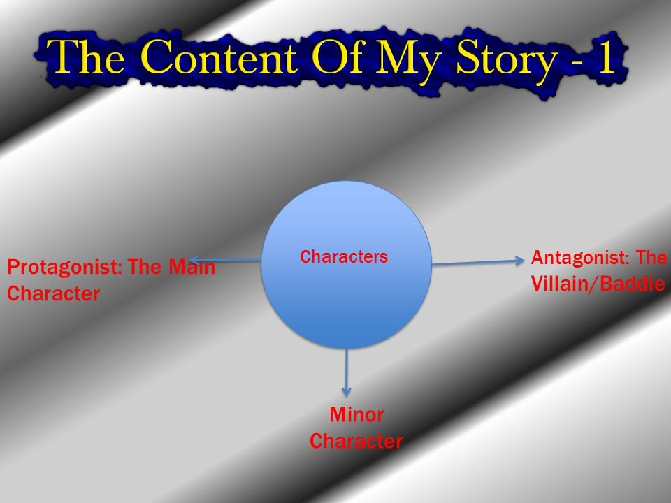 Characters Protagonist: The Main Character Antagonist: The Villain/Baddie Minor Character