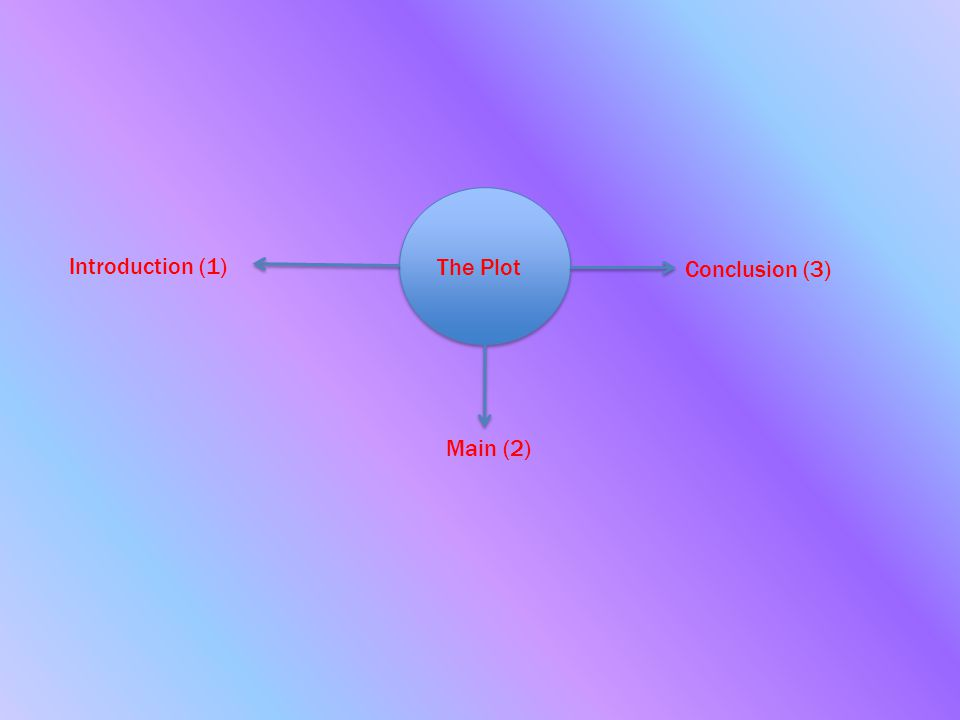 The Plot Introduction (1) Main (2) Conclusion (3)