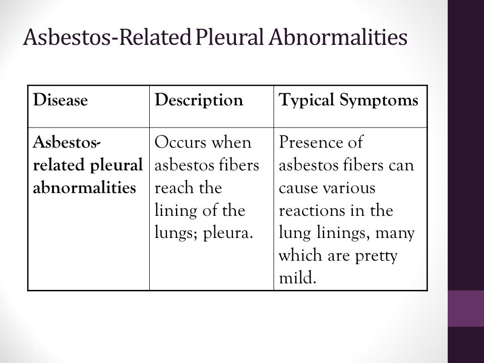 27 Asbestos-Related Pleural Abnormalities DiseaseDescriptionTypical Symptoms Asbestos- related pleural abnormalities Occurs when asbestos fibers reach the lining of the lungs; pleura.