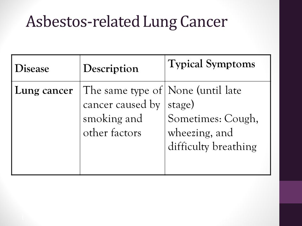 28 Asbestos-related Lung Cancer DiseaseDescription Typical Symptoms Lung cancer The same type of cancer caused by smoking and other factors None (until late stage) Sometimes: Cough, wheezing, and difficulty breathing