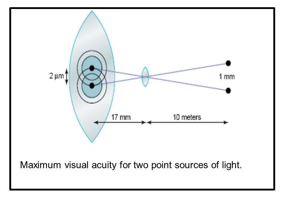 Maximum visual acuity for two point sources of light.