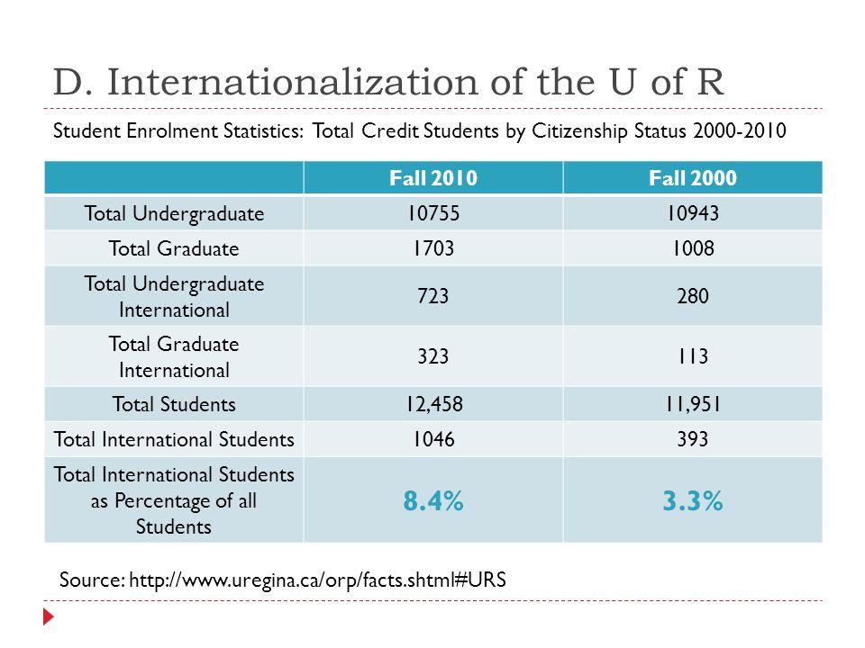 D. Internationalization of the U of R Fall 2010Fall 2000 Total Undergraduate 1075510943 Total Graduate 17031008 Total Undergraduate International 7232