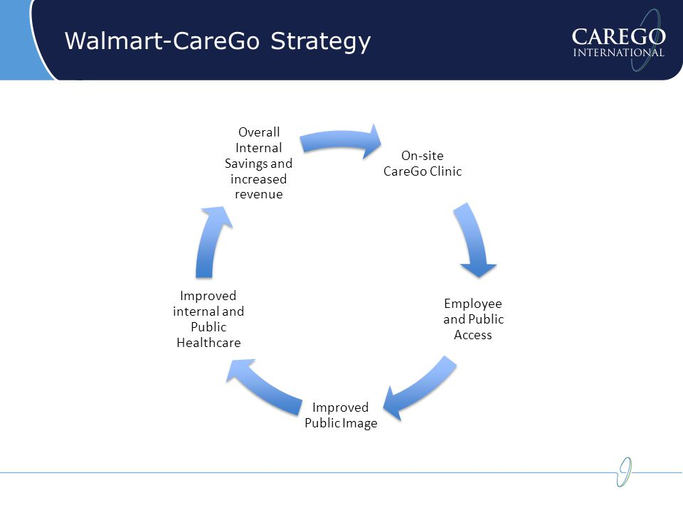 Walmart-CareGo Strategy On-site CareGo Clinic Employee and Public Access Improved Public Image Improved internal and Public Healthcare Overall Internal Savings and increased revenue
