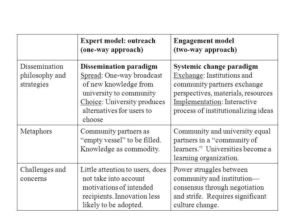 Expert model: outreach (one-way approach) Engagement model (two-way approach) Dissemination philosophy and strategies Dissemination paradigm Spread: One-way broadcast of new knowledge from university to community Choice: University produces alternatives for users to choose Systemic change paradigm Exchange: Institutions and community partners exchange perspectives, materials, resources Implementation: Interactive process of institutionalizing ideas MetaphorsCommunity partners as empty vessel to be filled.