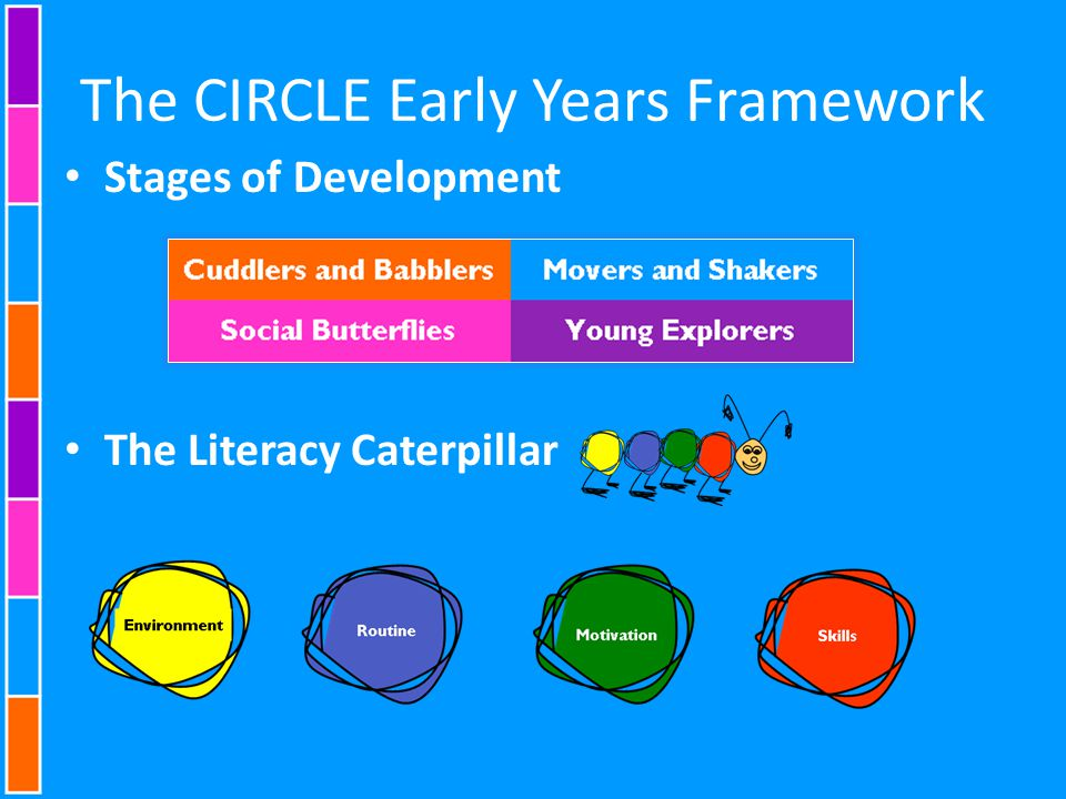The CIRCLE Early Years Framework Stages of Development The Literacy Caterpillar