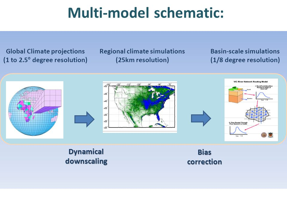 Multi-model schematic: Regional climate simulations (25km resolution) Basin-scale simulations (1/8 degree resolution) Dynamical downscaling Bias correction Global Climate projections (1 to 2.5° degree resolution)