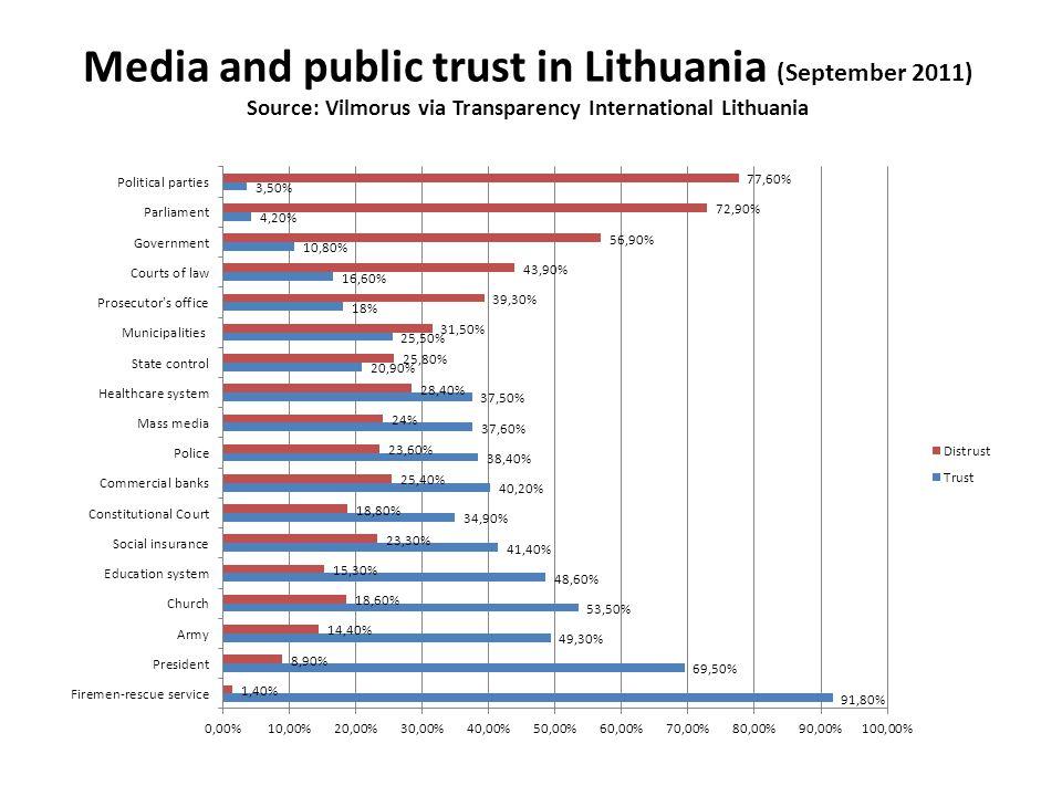 Decline of public trust in Lithuanian media Early 1990s: 80% trusted media 2007 (Eurobarometer): 48% trusted media; 46% did not trust (EU average: 47% – trust; 48% – distrust).