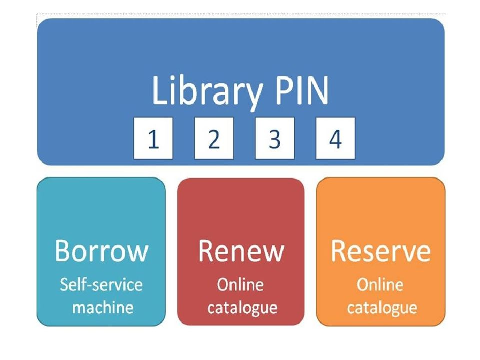 Your Library Pin Access yourlibrary account Issue, renew & reserve items 1234