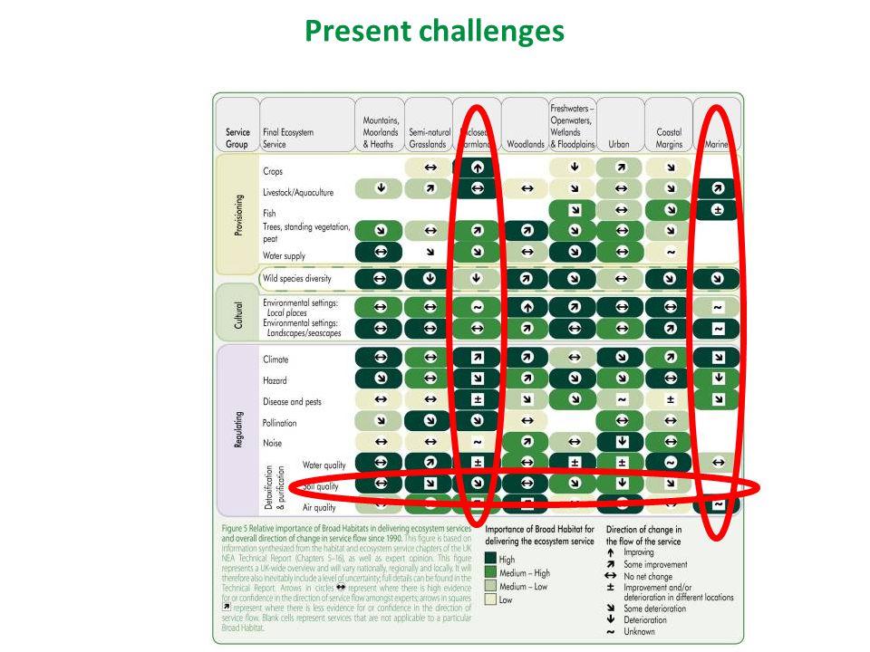 Present challenges