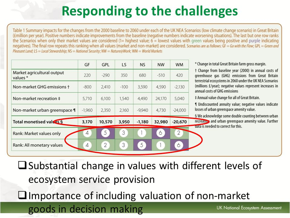  Substantial change in values with different levels of ecosystem service provision  Importance of including valuation of non-market goods in decision making Responding to the challenges