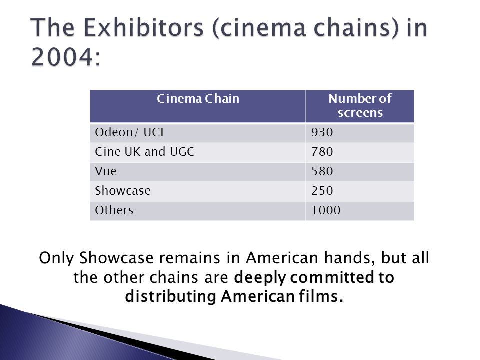 Cinema ChainNumber of screens Odeon/ UCI930 Cine UK and UGC780 Vue580 Showcase250 Others1000 Only Showcase remains in American hands, but all the other chains are deeply committed to distributing American films.