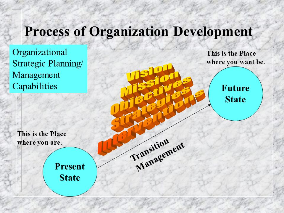 Process of Organization Development Present State Future State Transition Management This is the Place where you are. This is the Place where you want