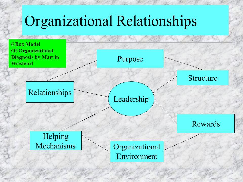 Organizational Relationships Purpose Relationships Leadership Structure Rewards Helping Mechanisms Organizational Environment 6 Box Model Of Organizat