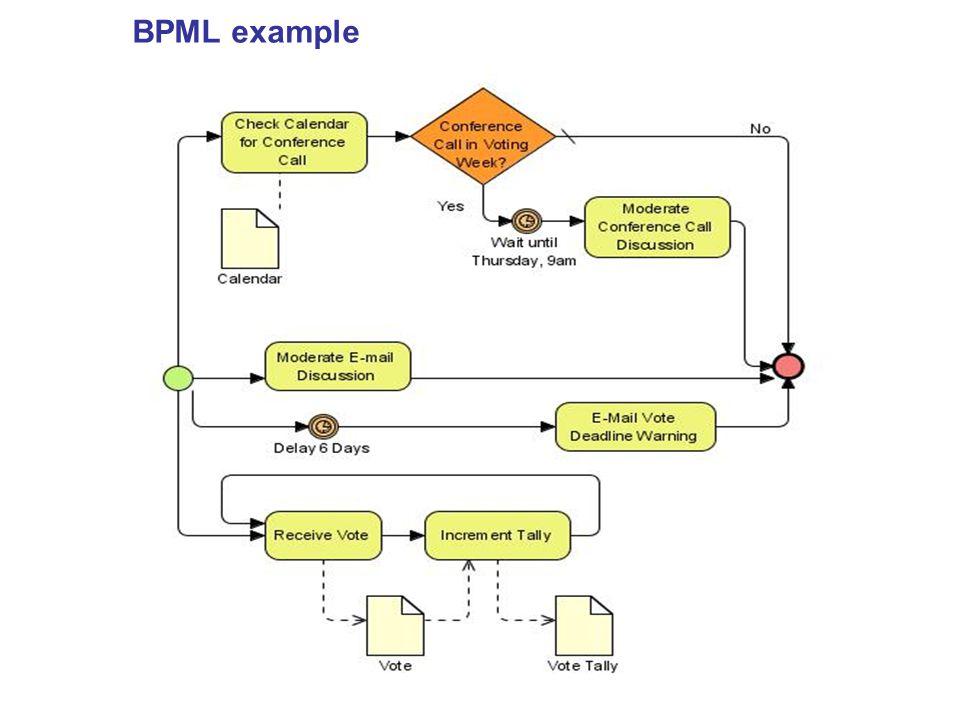 BPML example