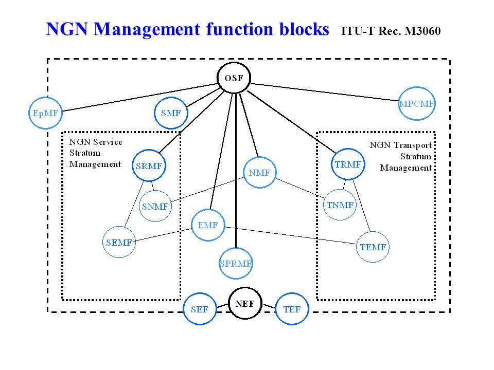 NGN Management function blocks ITU-T Rec. M3060