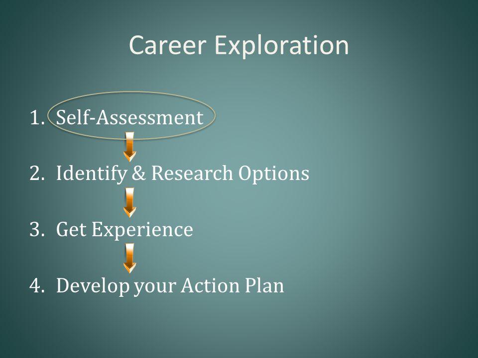 Values SkillsInterest The Elements of Self-Assessment YOUR IDEAL CAREER