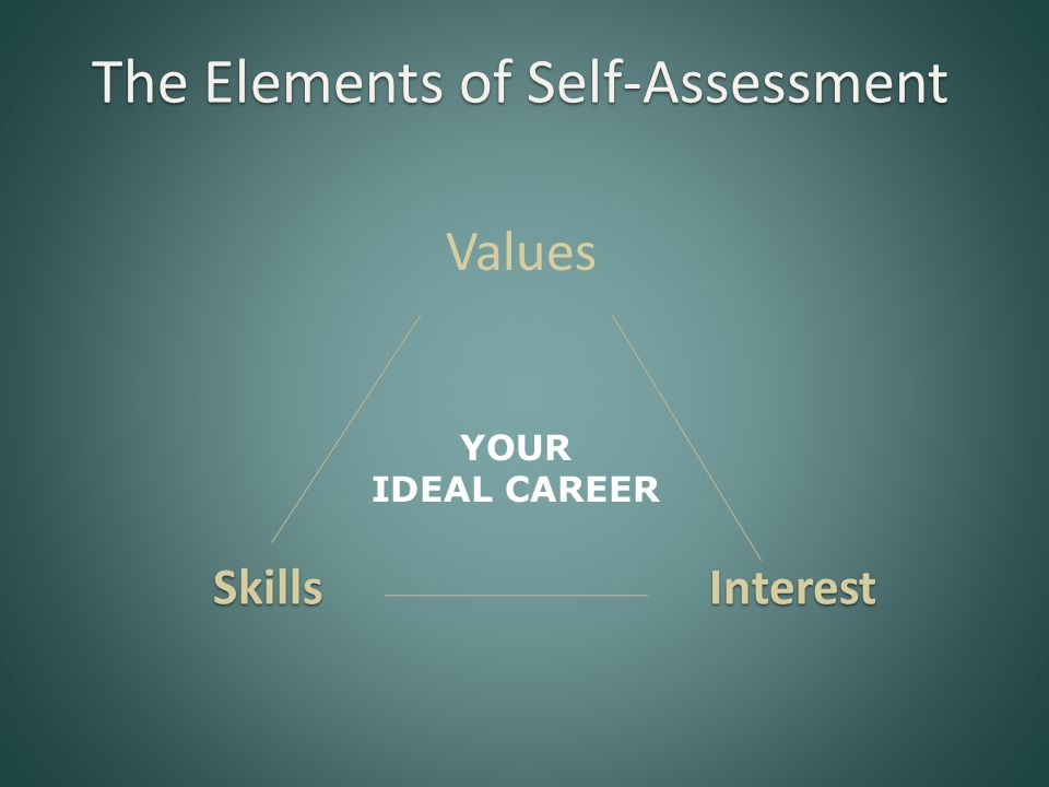Values SkillsInterest The Elements of Self-Assessment YOUR IDEAL CAREER