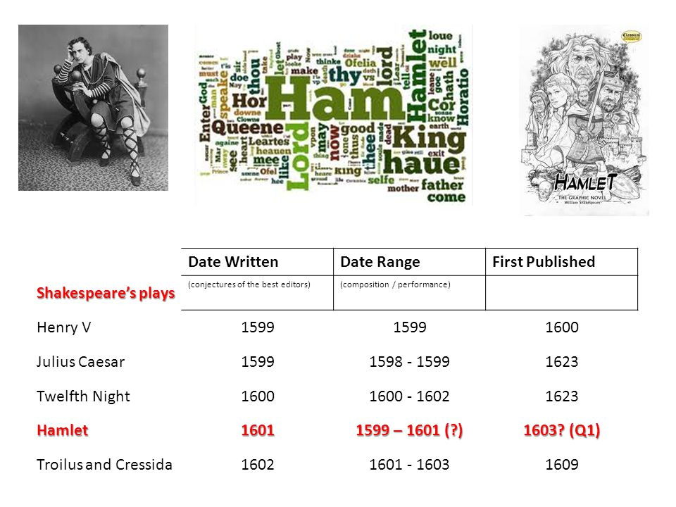 Date WrittenDate RangeFirst Published Shakespeare's plays (conjectures of the best editors)(composition / performance) Henry V1599 1600 Julius Caesar15991598 - 15991623 Twelfth Night16001600 - 16021623 Hamlet1601 1599 – 1601 (?) 1603.