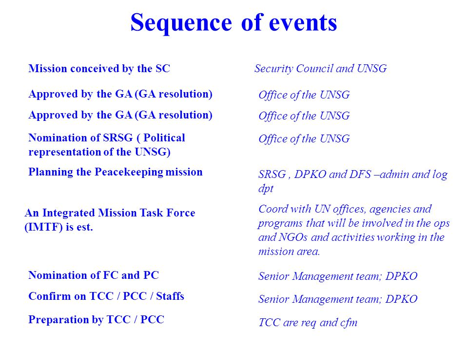 Sequence of events Mission conceived by the SC Security Council and UNSG Approved by the GA (GA resolution) Office of the UNSG Nomination of SRSG ( Political representation of the UNSG) Office of the UNSG Nomination of FC and PC Senior Management team; DPKO Confirm on TCC / PCC / Staffs Senior Management team; DPKO Preparation by TCC / PCC TCC are req and cfm Approved by the GA (GA resolution) Office of the UNSG SRSG, DPKO and DFS –admin and log dpt Planning the Peacekeeping mission An Integrated Mission Task Force (IMTF) is est.
