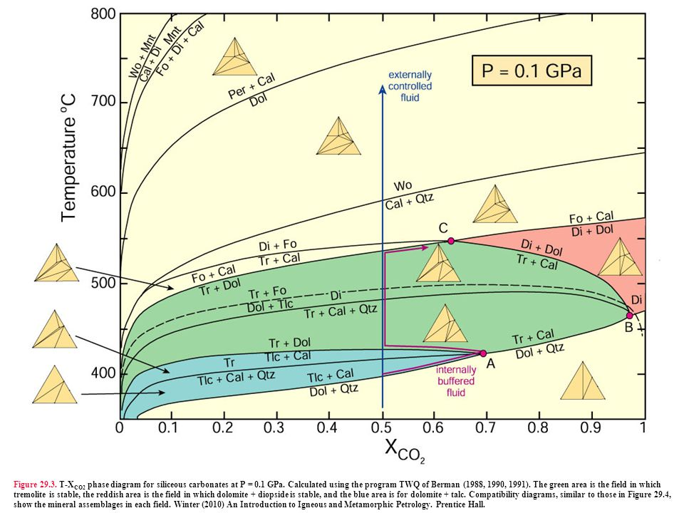 Figure 29.3. T-X CO2 phase diagram for siliceous carbonates at P = 0.1 GPa. Calculated using the program TWQ of Berman (1988, 1990, 1991). The green a
