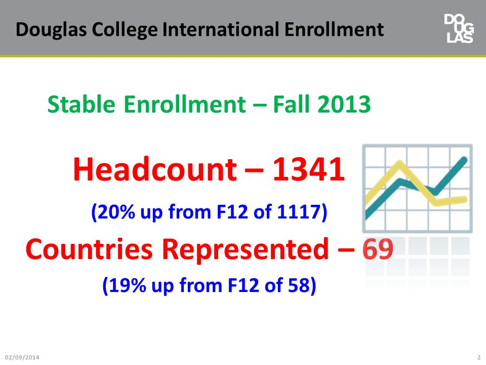 Douglas College International Enrollment Stable Enrollment – Fall 2013 Headcount – 1341 (20% up from F12 of 1117) Countries Represented – 69 (19% up f