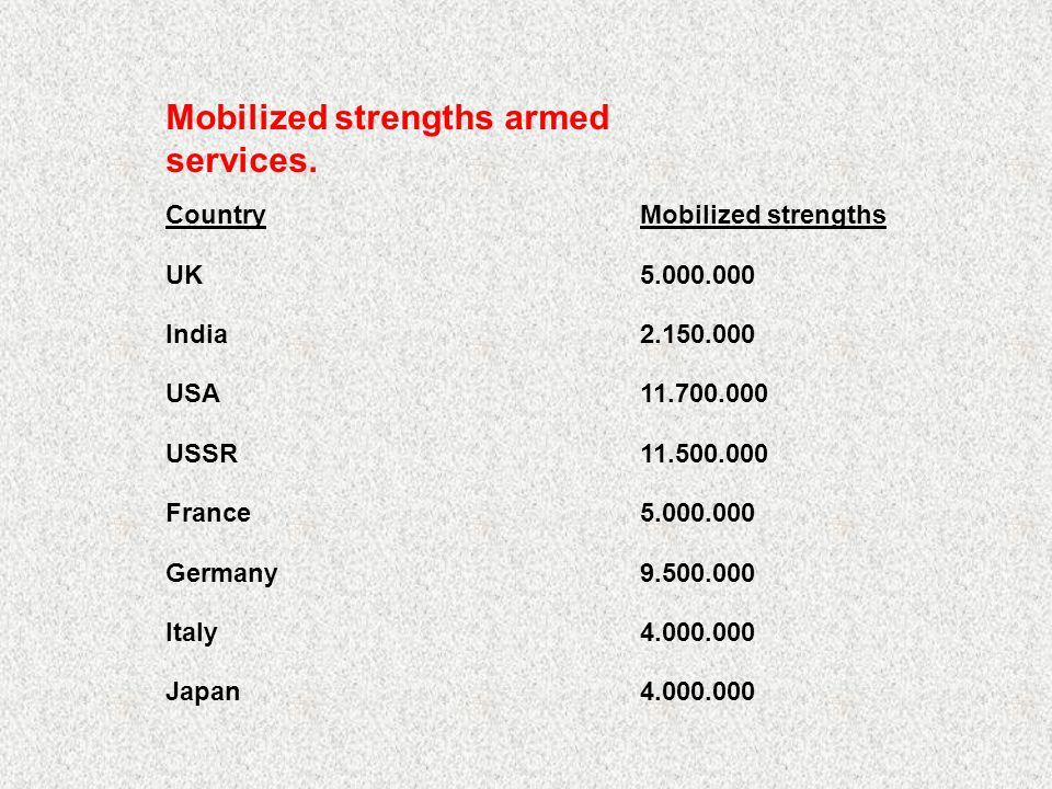 Mobilized strengths armed services. CountryMobilized strengths UK5.000.000 India2.150.000 USA11.700.000 USSR11.500.000 France5.000.000 Germany9.500.00