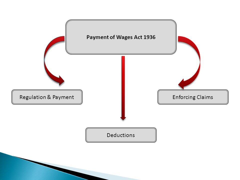 Payment of Wages Act 1936 Regulation & Payment Deductions Enforcing Claims