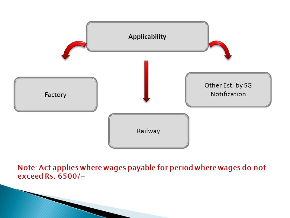 Applicability Factory Railway Other Est. by SG Notification Note: Act applies where wages payable for period where wages do not exceed Rs. 6500/-