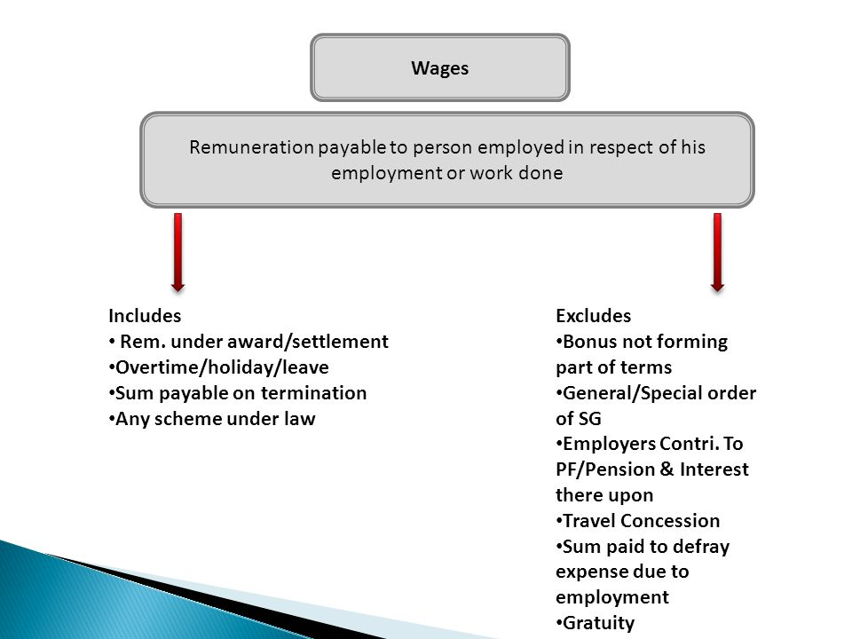 Wages Remuneration payable to person employed in respect of his employment or work done Includes Rem. under award/settlement Overtime/holiday/leave Su