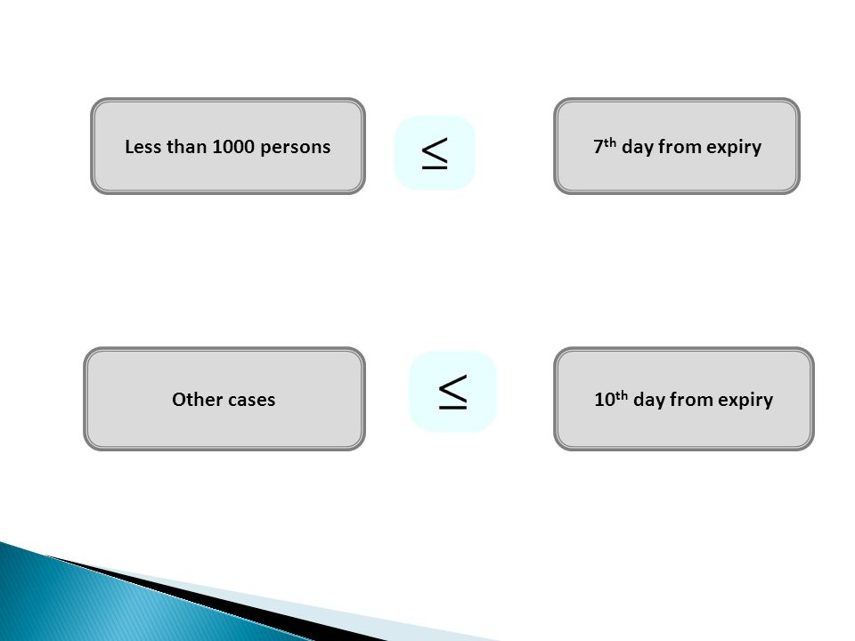 Less than 1000 persons7 th day from expiry Other cases10 th day from expiry