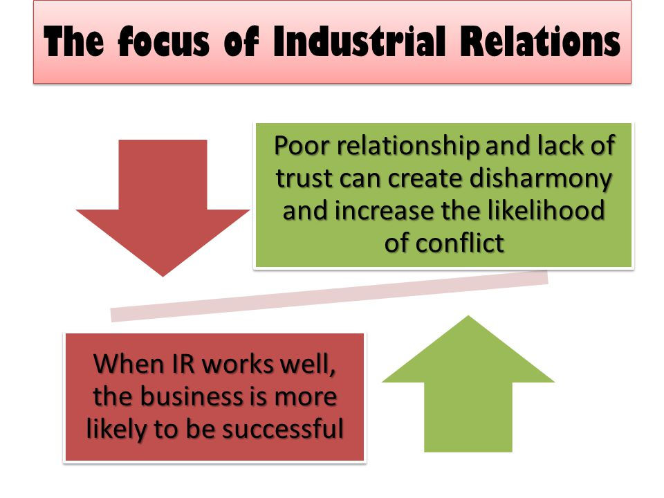 The focus of Industrial Relations Poor relationship and lack of trust can create disharmony and increase the likelihood of conflict When IR works well