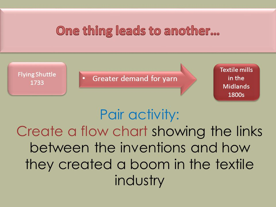 Pair activity: Create a flow chart showing the links between the inventions and how they created a boom in the textile industry Greater demand for yarn Flying Shuttle 1733 Textile mills in the Midlands 1800s