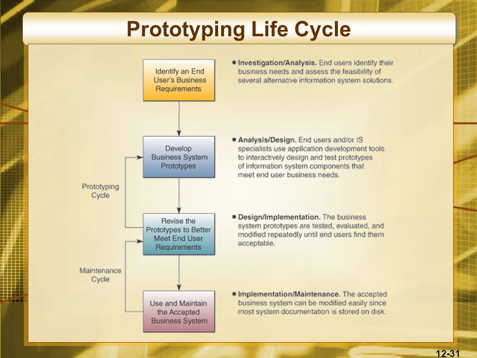 12-31 Prototyping Life Cycle