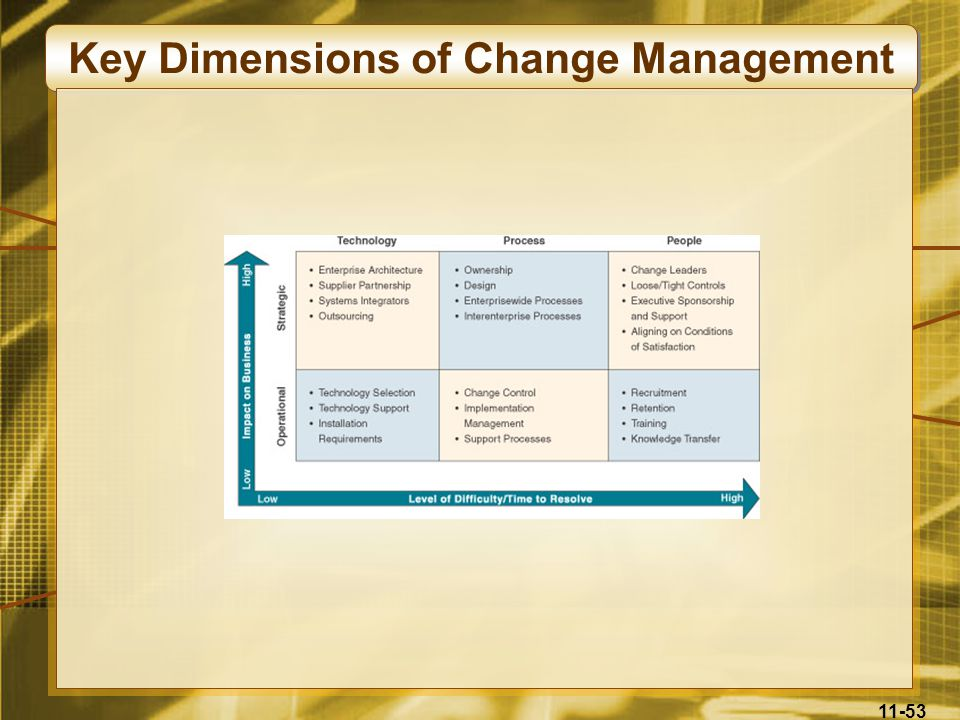 11-53 Key Dimensions of Change Management