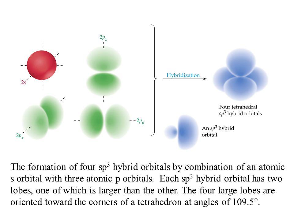 The bonding in methane.
