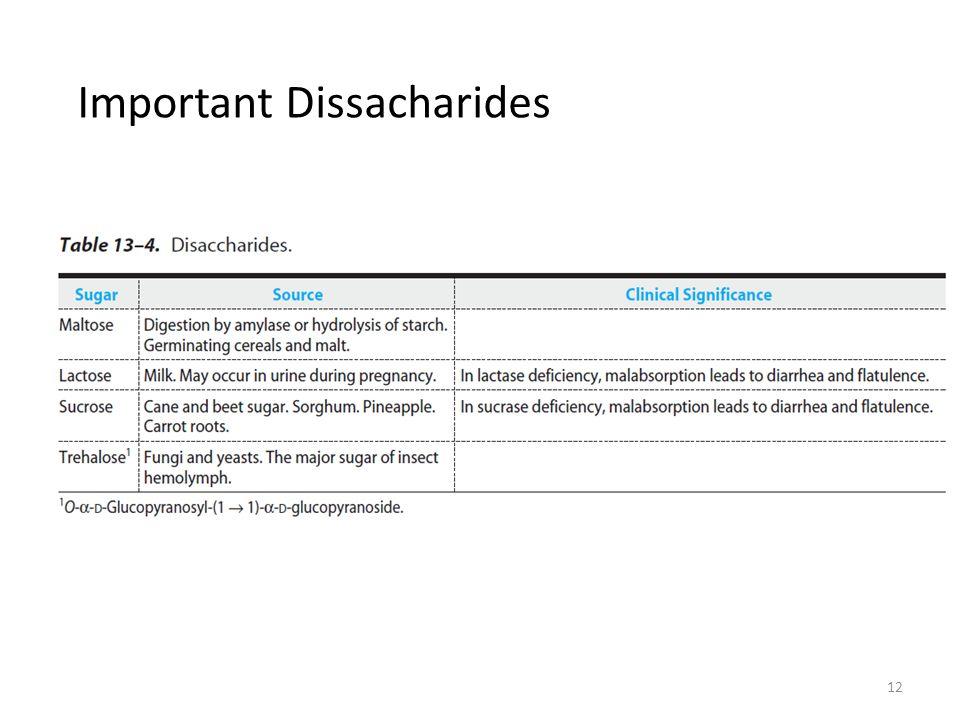 12 Important Dissacharides