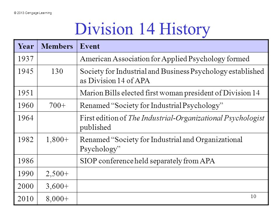 © 2013 Cengage Learning 10 Division 14 History YearMembersEvent 1937American Association for Applied Psychology formed Society for Industrial and Business Psychology established as Division 14 of APA 1951Marion Bills elected first woman president of Division Renamed Society for Industrial Psychology 1964First edition of The Industrial-Organizational Psychologist published 19821,800+Renamed Society for Industrial and Organizational Psychology 1986SIOP conference held separately from APA 19902, , ,000+