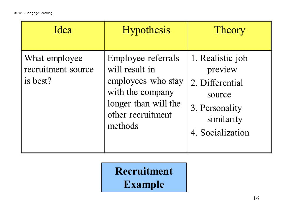 © 2013 Cengage Learning 16 IdeaHypothesisTheory What employee recruitment source is best.