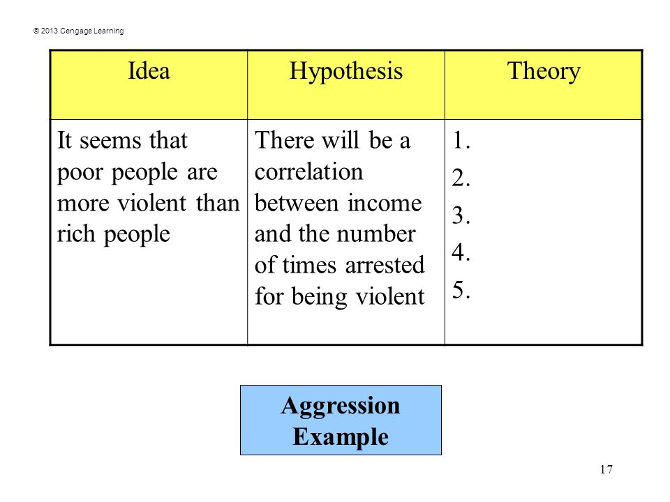 © 2013 Cengage Learning 17 IdeaHypothesisTheory It seems that poor people are more violent than rich people There will be a correlation between income and the number of times arrested for being violent 1.