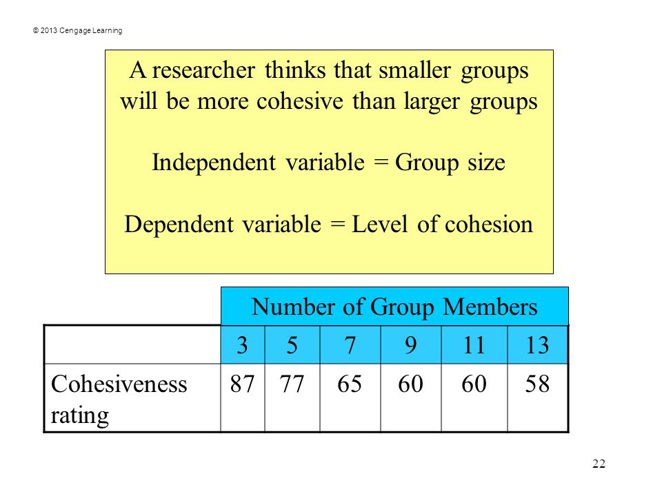 © 2013 Cengage Learning 22 A researcher thinks that smaller groups will be more cohesive than larger groups Independent variable = Group size Dependent variable = Level of cohesion Cohesiveness rating Number of Group Members