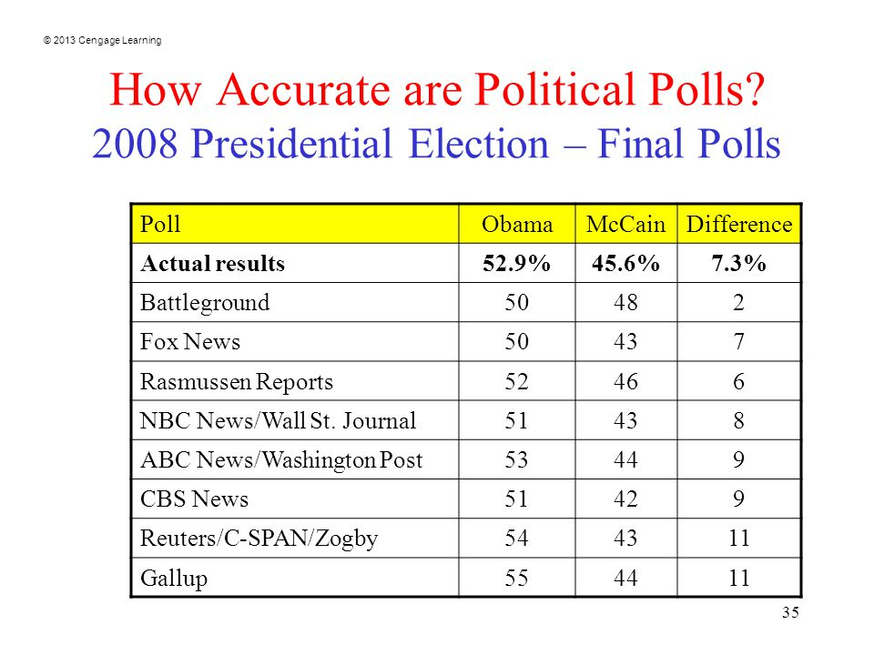 © 2013 Cengage Learning 35 How Accurate are Political Polls.