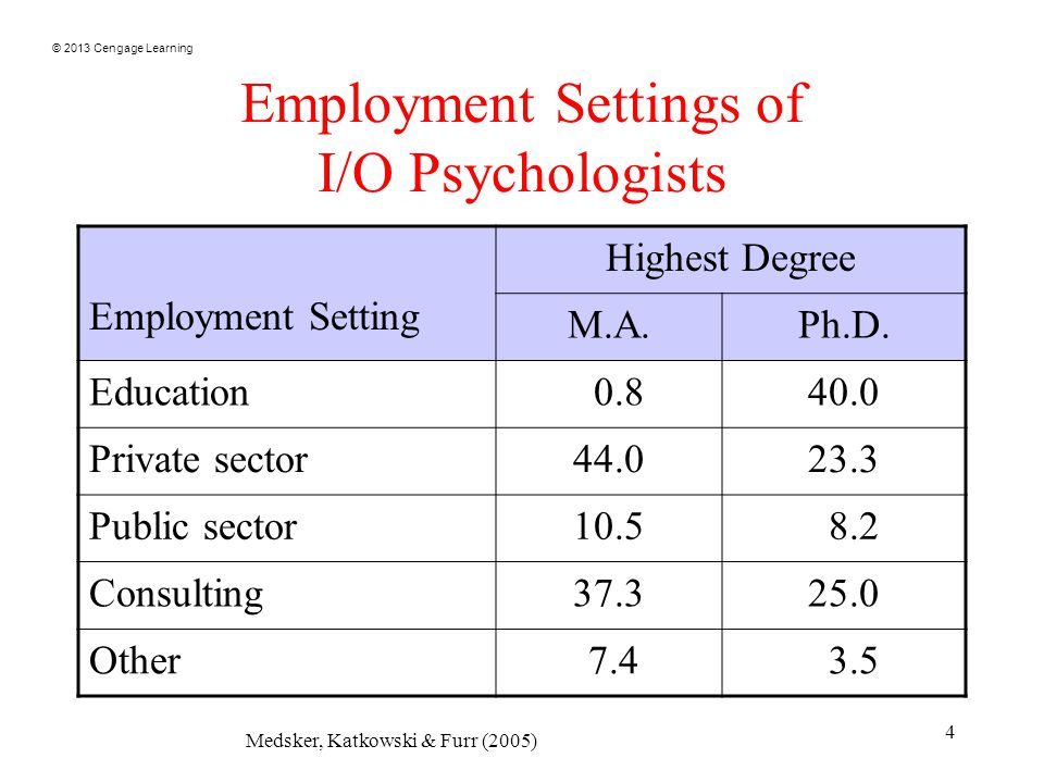 © 2013 Cengage Learning 4 Employment Settings of I/O Psychologists Employment Setting Highest Degree M.A.Ph.D.
