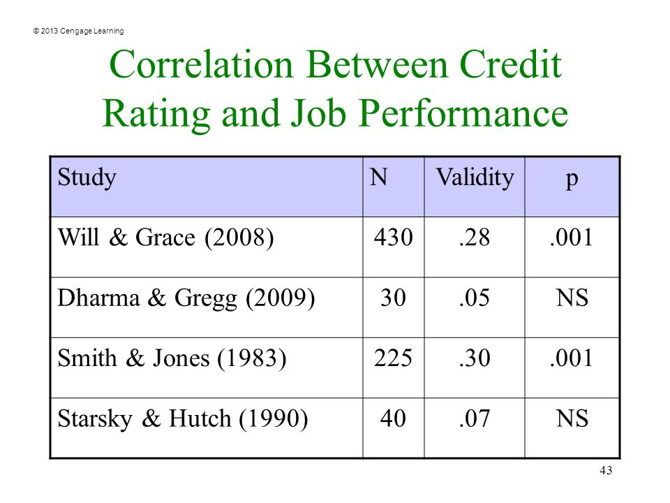 © 2013 Cengage Learning 43 Correlation Between Credit Rating and Job Performance StudyNValidityp Will & Grace (2008) Dharma & Gregg (2009)30.05NS Smith & Jones (1983) Starsky & Hutch (1990)40.07NS