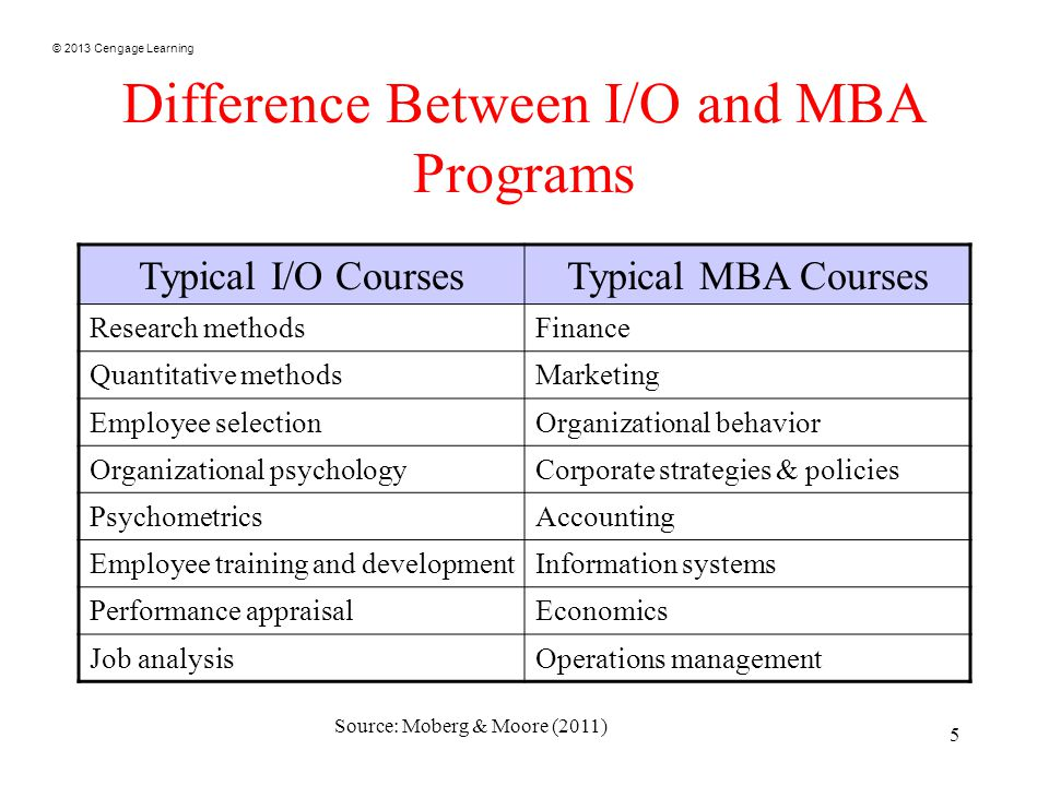 © 2013 Cengage Learning 5 Difference Between I/O and MBA Programs Typical I/O CoursesTypical MBA Courses Research methodsFinance Quantitative methodsMarketing Employee selectionOrganizational behavior Organizational psychologyCorporate strategies & policies PsychometricsAccounting Employee training and developmentInformation systems Performance appraisalEconomics Job analysisOperations management Source: Moberg & Moore (2011)