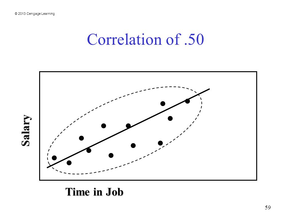 © 2013 Cengage Learning 59 Correlation of.50 Salary Time in Job